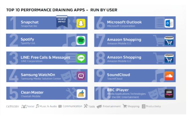 Top 10 de las aplicaciones que mas consumen batería.