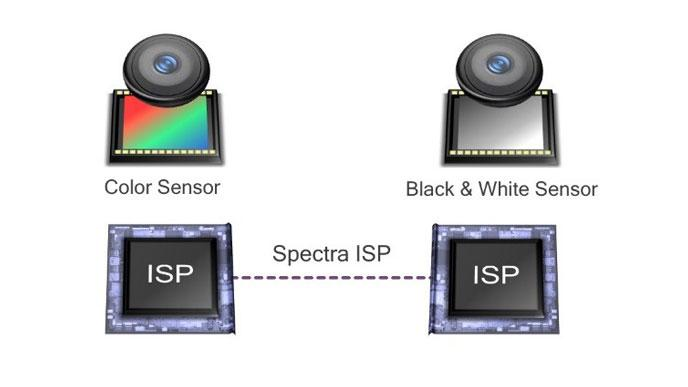 Dos sensores componen el proyecto Clear Sight