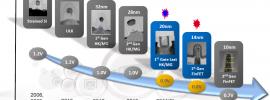Evolución de los procesadores hasta el de 10nm