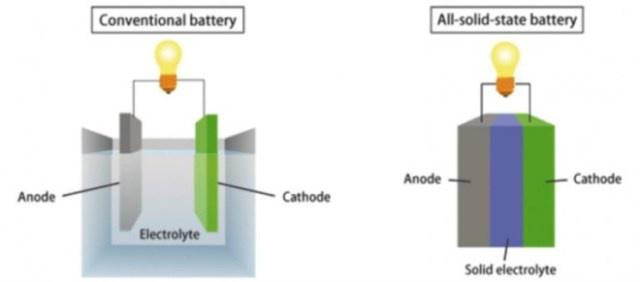 Baterías en estado sólido la nueva generación de baterías
