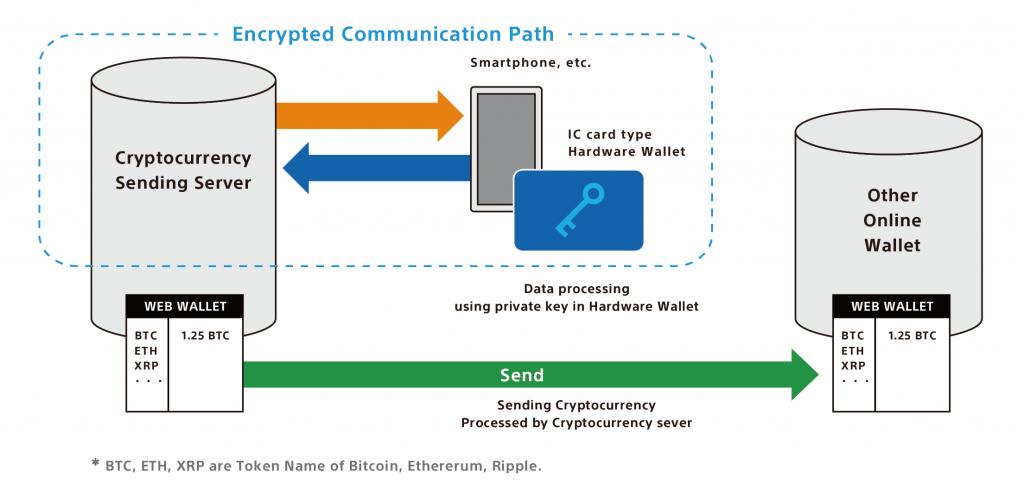 Sony desarrolla tecnología de billetera de hardware en criptomoneda